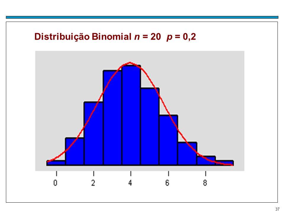 37 Distribuição Binomial n = 20 p = 0,2