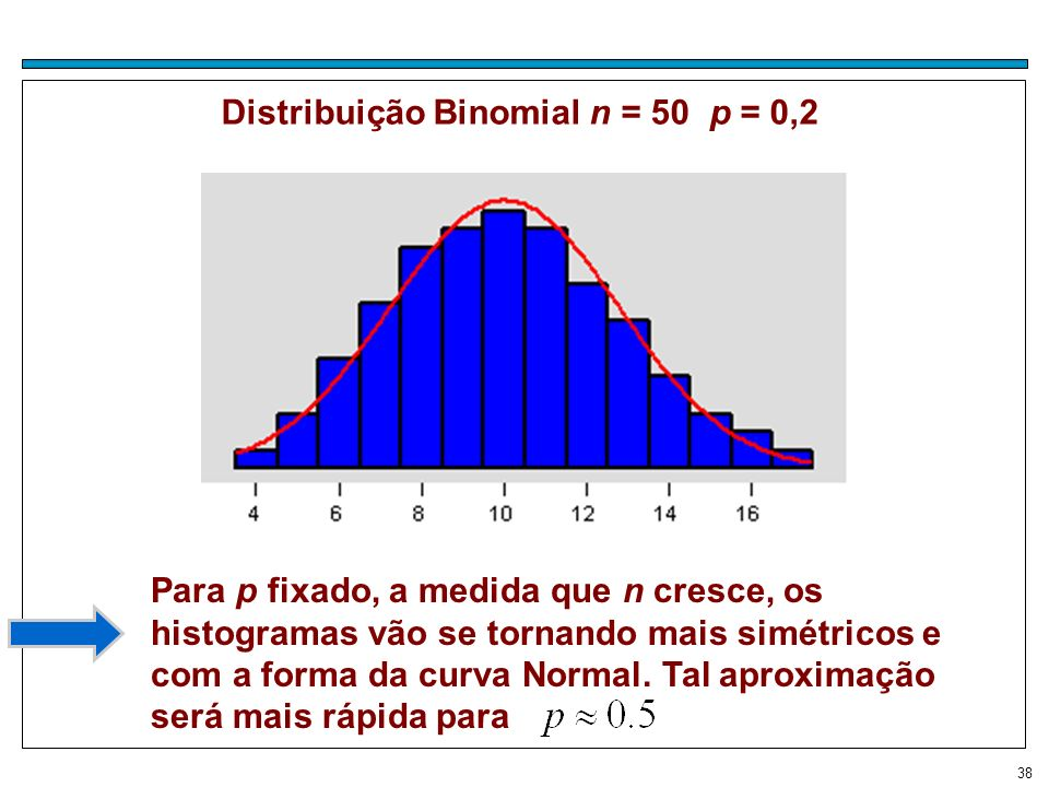 38 Distribuição Binomial n = 50 p = 0,2 Para p fixado, a medida que n cresce, os histogramas vão se tornando mais simétricos e com a forma da curva No