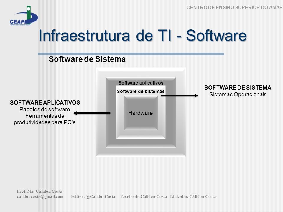 Infraestrutura de TI - Software CENTRO DE ENSINO SUPERIOR DO AMAPÁ Software de Sistema Hardware Software de sistemas Software aplicativos SOFTWARE DE
