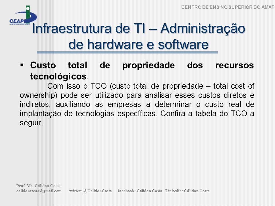 Infraestrutura de TI – Administração de hardware e software CENTRO DE ENSINO SUPERIOR DO AMAPÁ Custo total de propriedade dos recursos tecnológicos.