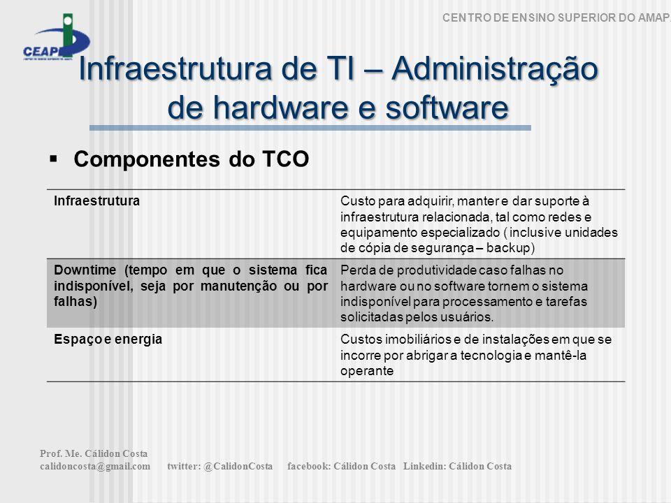 Infraestrutura de TI – Administração de hardware e software CENTRO DE ENSINO SUPERIOR DO AMAPÁ Componentes do TCO InfraestruturaCusto para adquirir, m