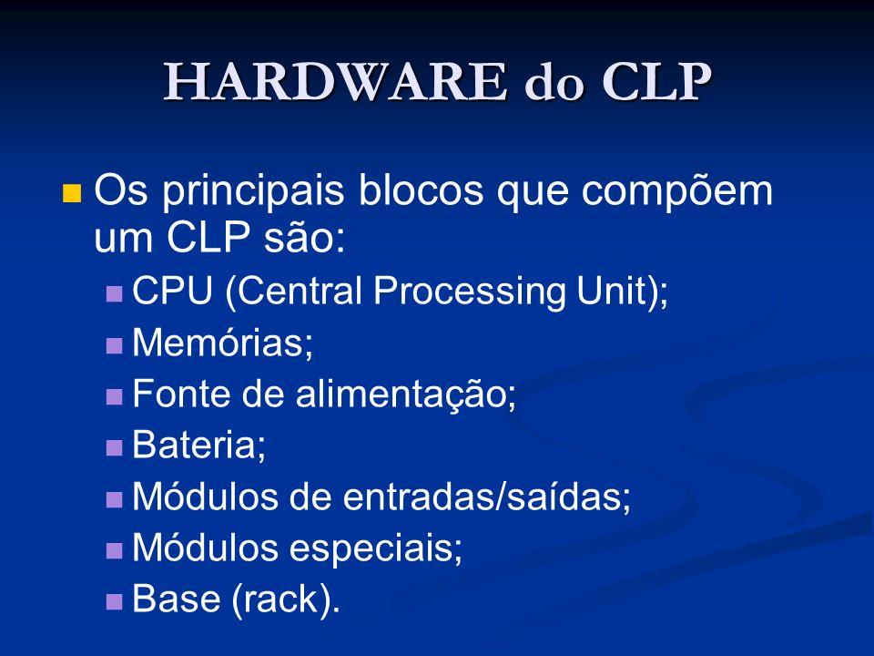 HARDWARE do CLP Os principais blocos que compõem um CLP são: CPU (Central Processing Unit); Memórias; Fonte de alimentação; Bateria; Módulos de entrad