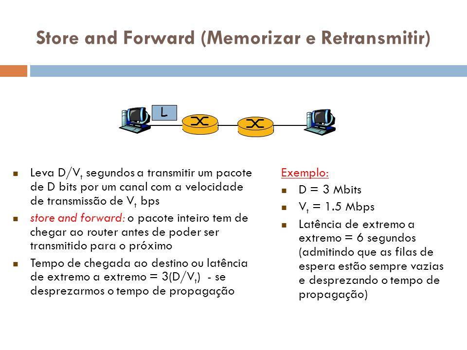 Store and Forward (Memorizar e Retransmitir) Leva D/V t segundos a transmitir um pacote de D bits por um canal com a velocidade de transmissão de V t