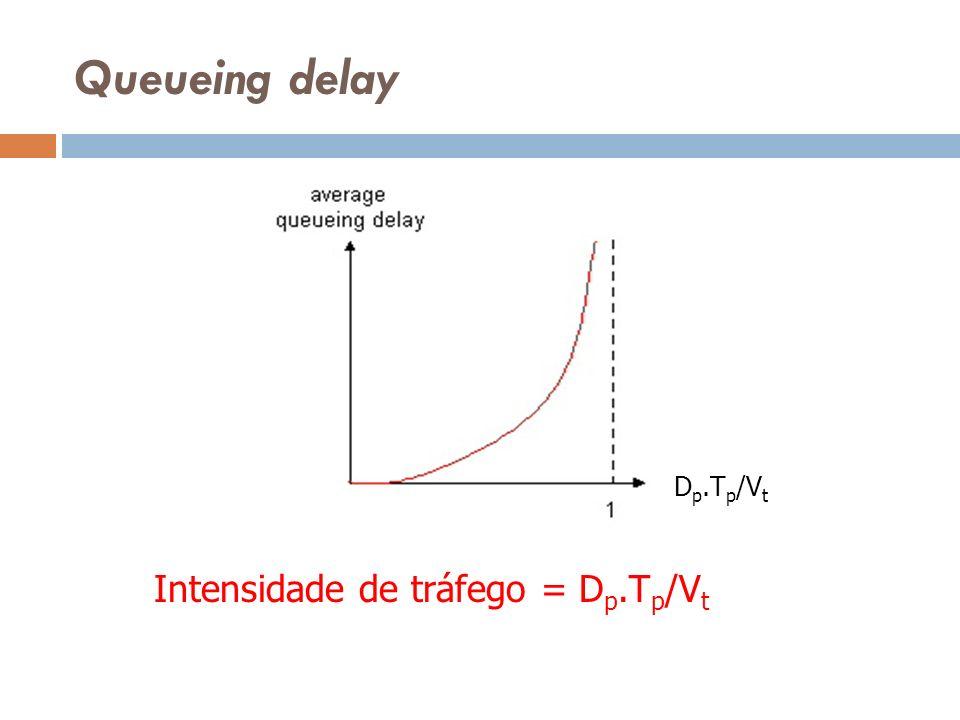Queueing delay Intensidade de tráfego = D p.T p /V t D p.T p /V t