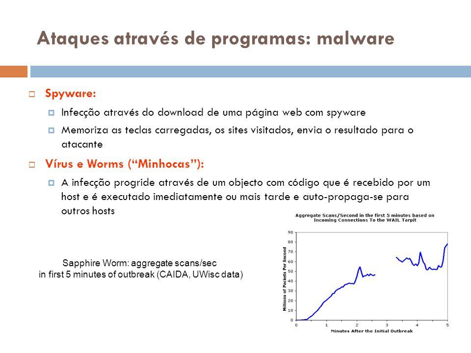 Ataques através de programas: malware Spyware: Infecção através do download de uma página web com spyware Memoriza as teclas carregadas, os sites visi