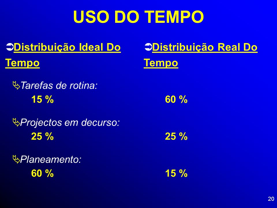 20 USO DO TEMPO Distribuição Ideal Do Tempo Distribuição Real Do Tempo Tarefas de rotina: Projectos em decurso: Planeamento: 15 % 60 % 25 % 60 % 15 %