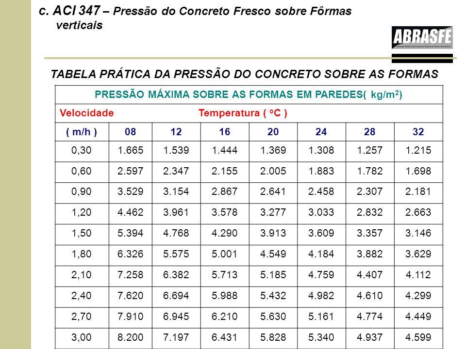 c. ACI 347 – Pressão do Concreto Fresco sobre Fôrmas verticais PRESSÃO MÁXIMA SOBRE AS FORMAS EM PAREDES( kg/m 2 ) Velocidade Temperatura ( o C ) ( m/