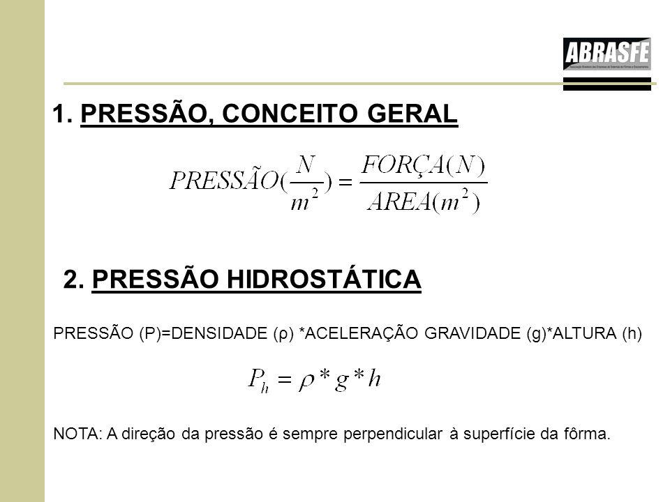 PRESSÃO (P)=DENSIDADE (ρ) *ACELERAÇÃO GRAVIDADE (g)*ALTURA (h) NOTA: A direção da pressão é sempre perpendicular à superfície da fôrma. 1. PRESSÃO, CO