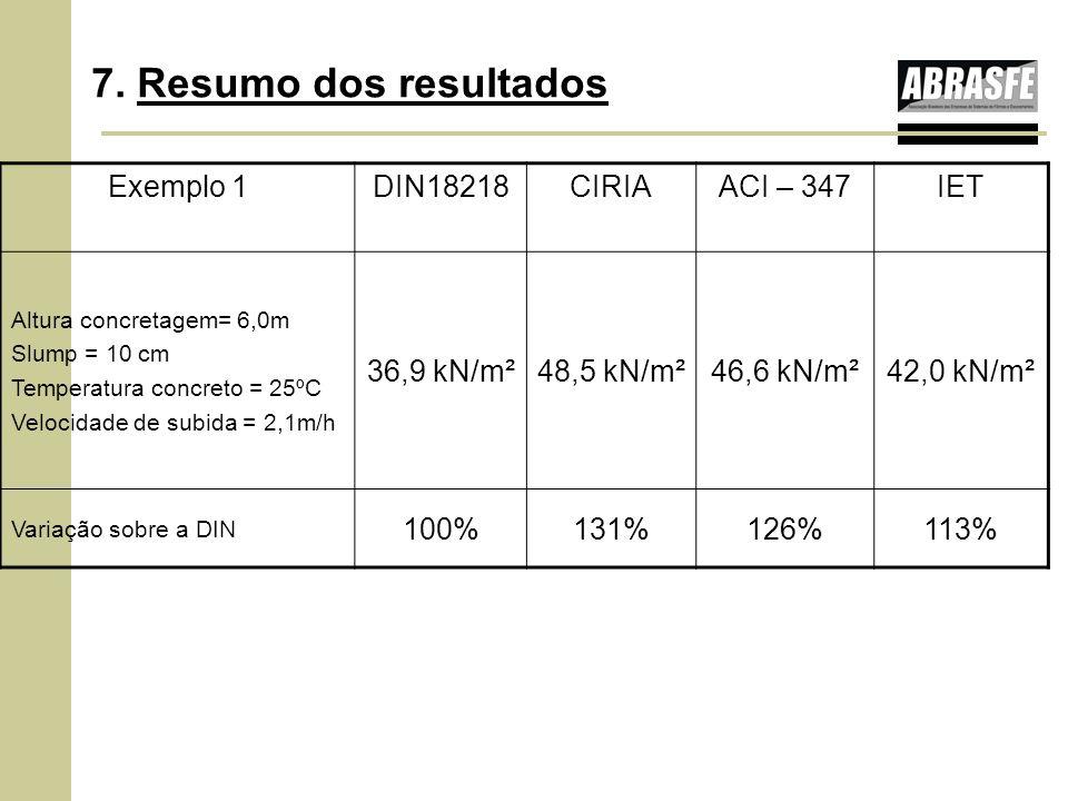 7. Resumo dos resultados Exemplo 1DIN18218CIRIAACI – 347IET Altura concretagem= 6,0m Slump = 10 cm Temperatura concreto = 25ºC Velocidade de subida =