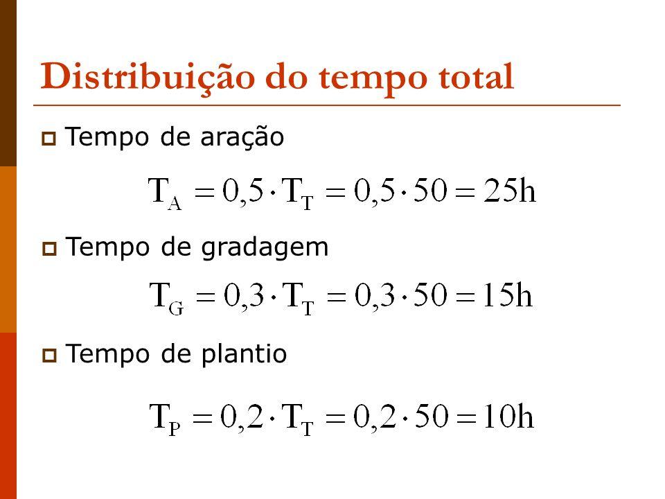 Distribuição do tempo total Tempo de aração Tempo de gradagem Tempo de plantio