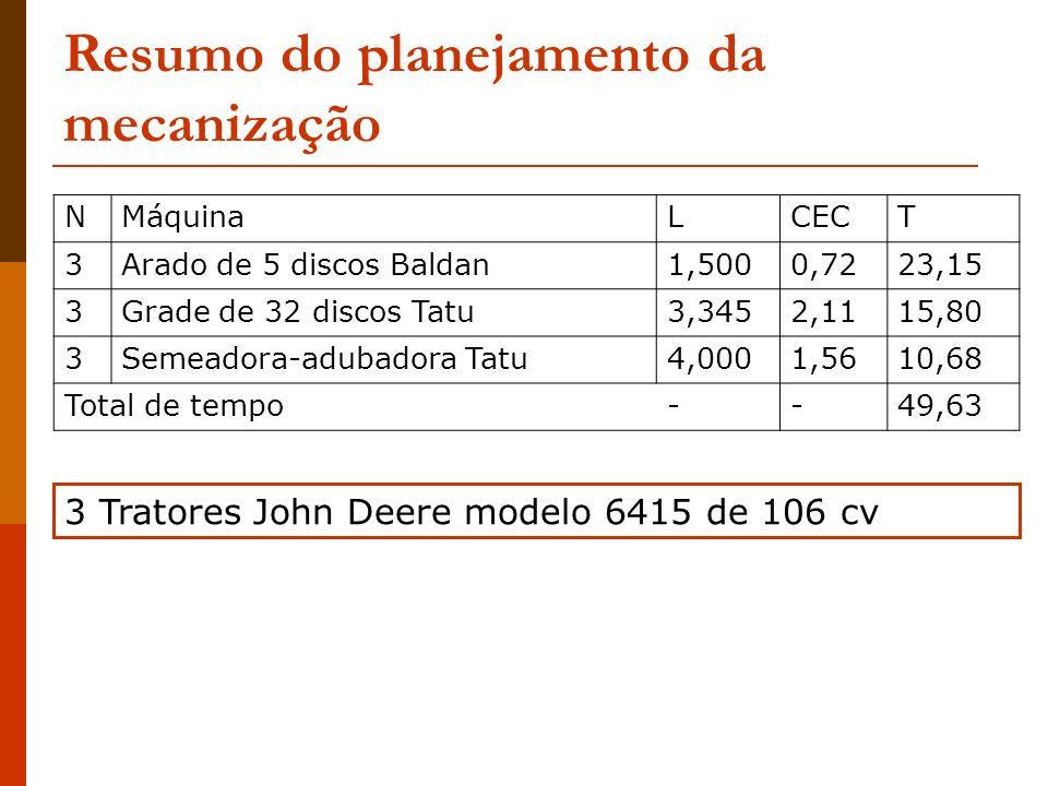 Resumo do planejamento da mecanização NMáquinaLCECT 3Arado de 5 discos Baldan1,5000,7223,15 3Grade de 32 discos Tatu3,3452,1115,80 3Semeadora-adubador