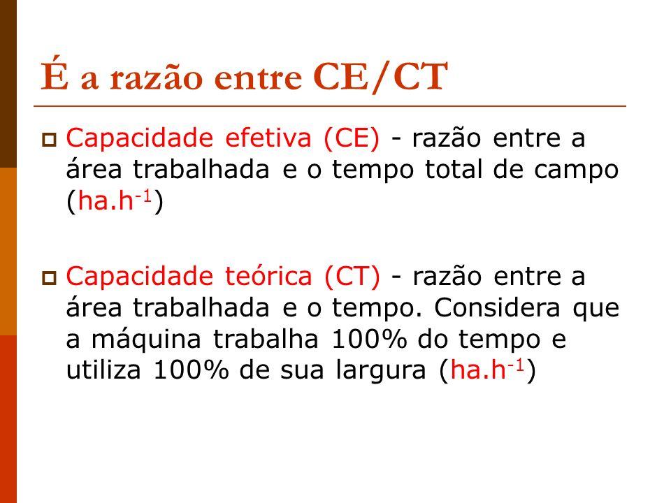 É a razão entre CE/CT Capacidade efetiva (CE) - razão entre a área trabalhada e o tempo total de campo (ha.h -1 ) Capacidade teórica (CT) - razão entr