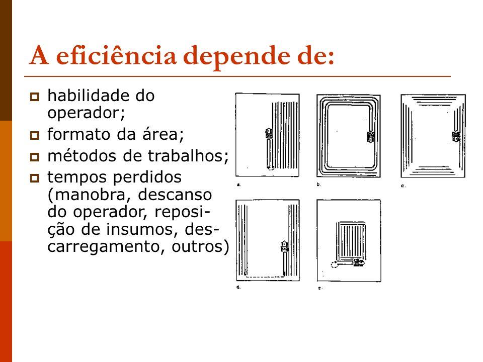A eficiência depende de: habilidade do operador; formato da área; métodos de trabalhos; tempos perdidos (manobra, descanso do operador, reposi- ção de