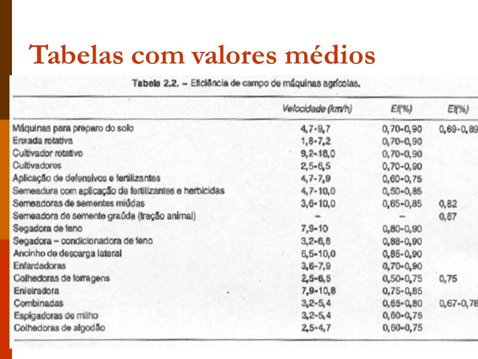 Tabelas com valores médios