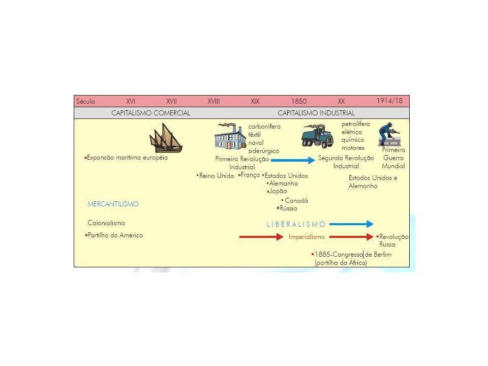 A Divisão do Tempo A História é a sucessão dos acontecimentos através do tempo, obedecendo uma ordem cronológica.
