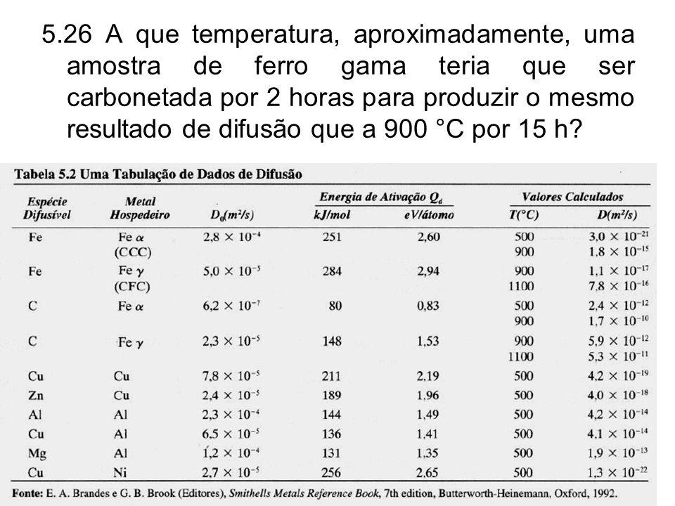 5.26 A que temperatura, aproximadamente, uma amostra de ferro gama teria que ser carbonetada por 2 horas para produzir o mesmo resultado de difusão qu