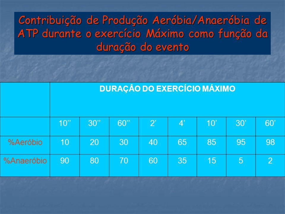 Contribuição de Produção Aeróbia/Anaeróbia de ATP durante o exercício Máximo como função da duração do evento DURAÇÂO DO EXERCÍCIO MÁXIMO 103060241030