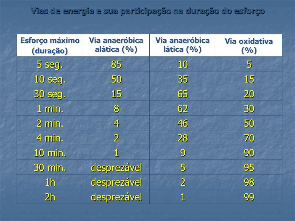 Vias de energia e sua participação na duração do esforço Esforço máximo (duração) Via anaeróbica alática (%) Via anaeróbica lática (%) Via oxidativa (