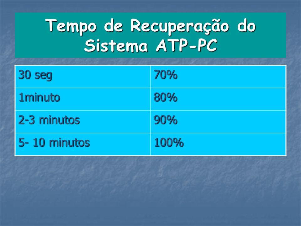 Tempo de Recuperação do Sistema ATP-PC 30 seg 70% 1minuto80% 2-3 minutos 90% 5- 10 minutos 100%