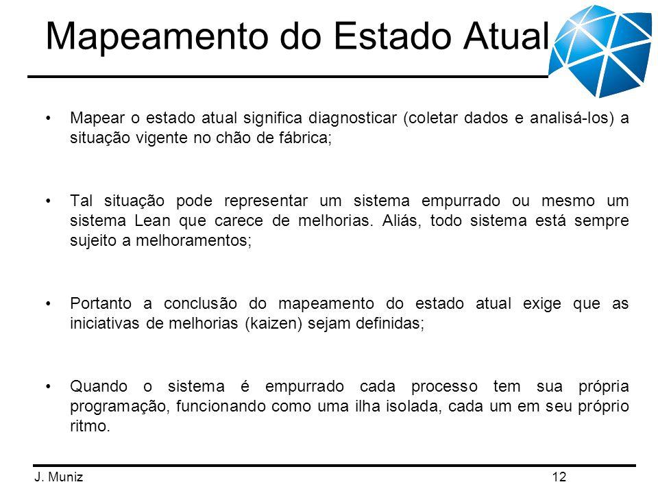 J. Muniz Mapeamento do Estado Atual Mapear o estado atual significa diagnosticar (coletar dados e analisá-los) a situação vigente no chão de fábrica;