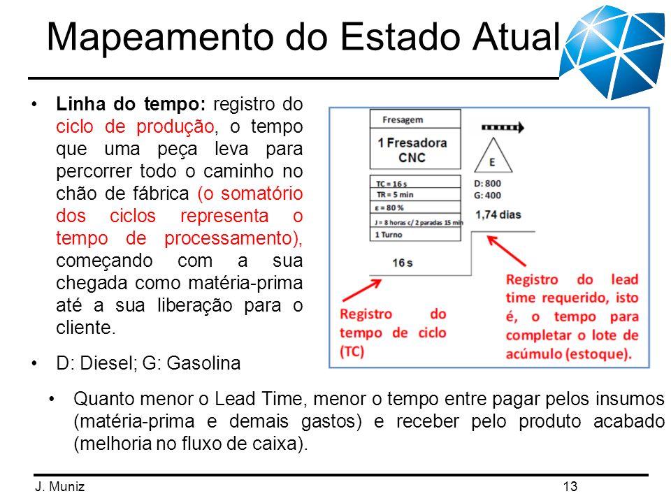 J. Muniz Mapeamento do Estado Atual 13 Quanto menor o Lead Time, menor o tempo entre pagar pelos insumos (matéria-prima e demais gastos) e receber pel