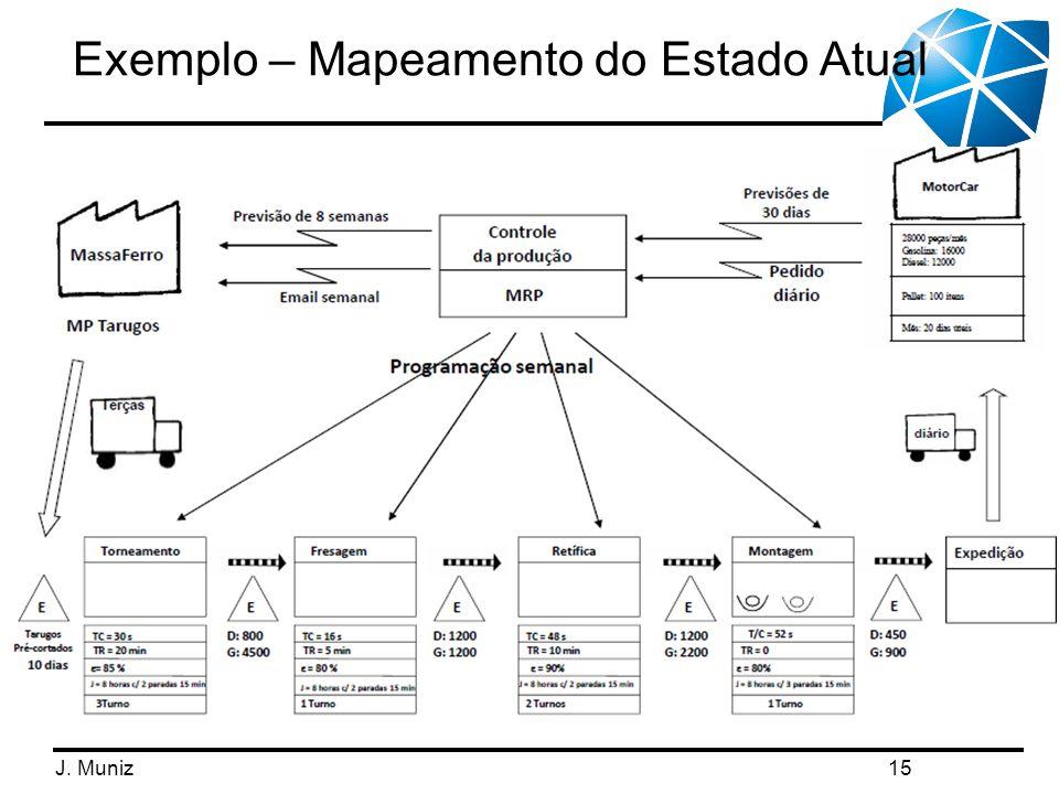 J. Muniz Exemplo – Mapeamento do Estado Atual 15