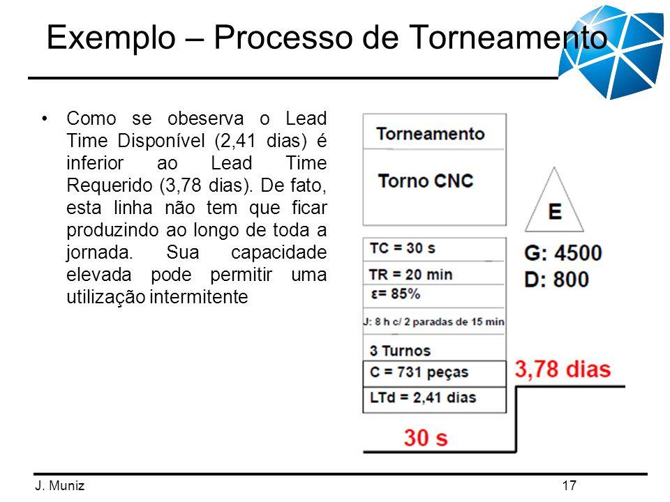 J. Muniz Exemplo – Processo de Torneamento 17 Como se obeserva o Lead Time Disponível (2,41 dias) é inferior ao Lead Time Requerido (3,78 dias). De fa