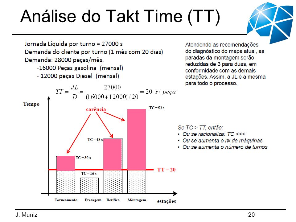 J. Muniz Análise do Takt Time (TT) 20