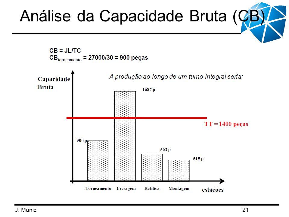 J. Muniz Análise da Capacidade Bruta (CB) 21