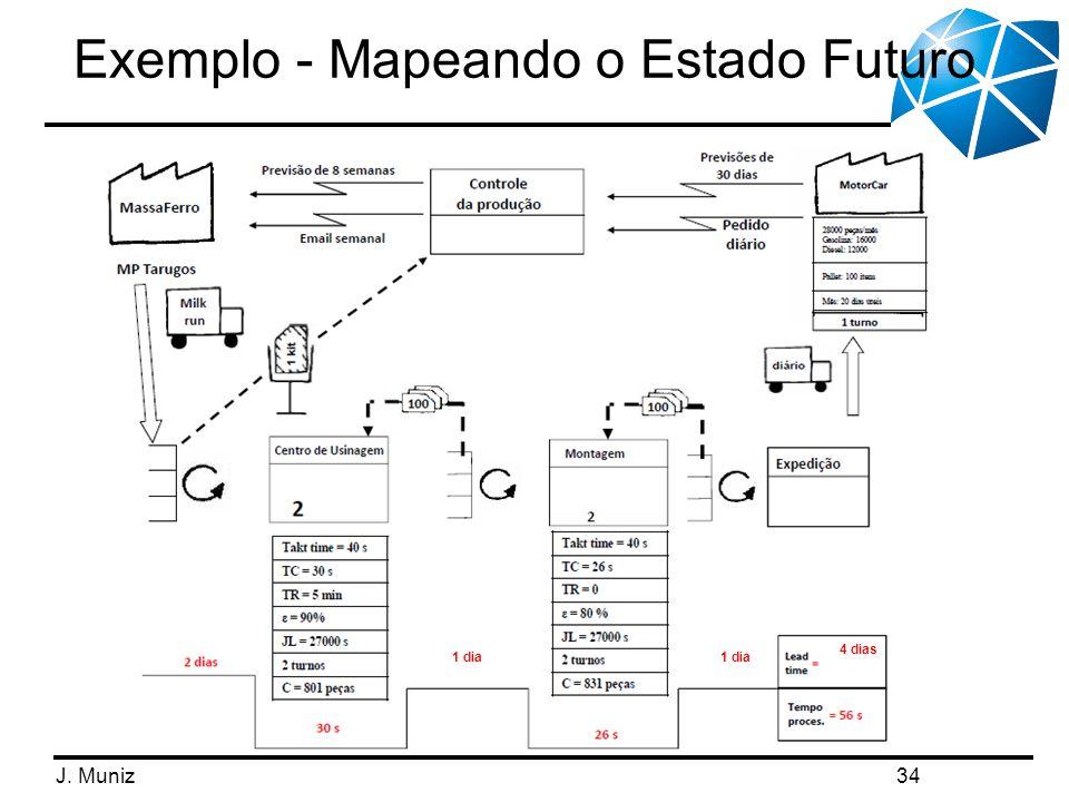 J. Muniz Exemplo - Mapeando o Estado Futuro 34 1 dia 4 dias
