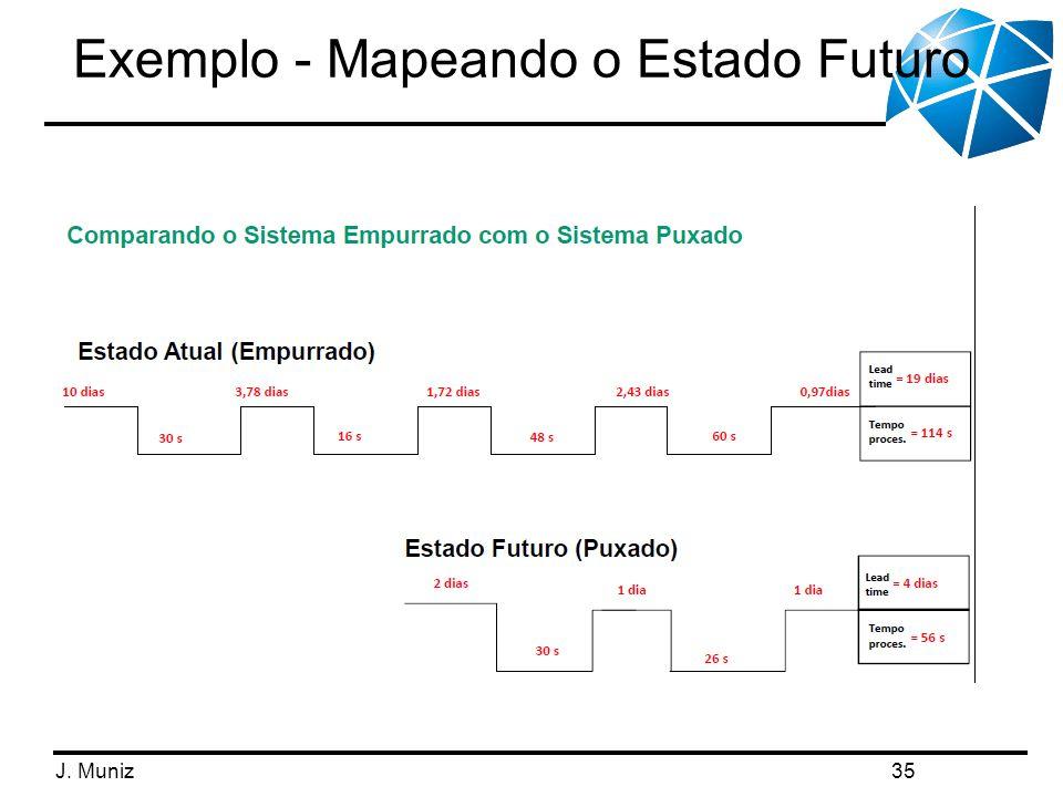 J. Muniz Exemplo - Mapeando o Estado Futuro 35