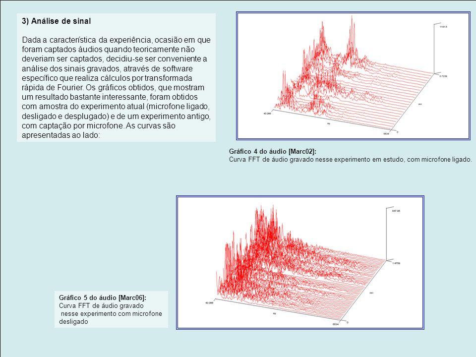 Gráfico 2: áudios obtidos com microfone desligado. Gráfico 3: Agora comparando com áudios de gravações anteriores, onde se usou o microfone de forma c