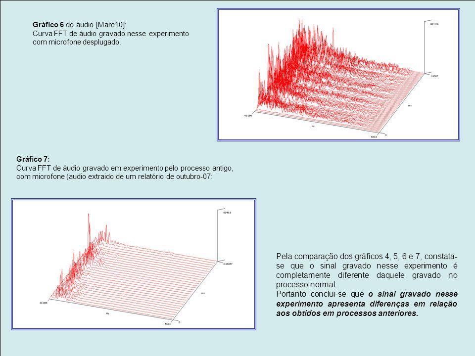 3) Análise de sinal Dada a característica da experiência, ocasião em que foram captados áudios quando teoricamente não deveriam ser captados, decidiu-