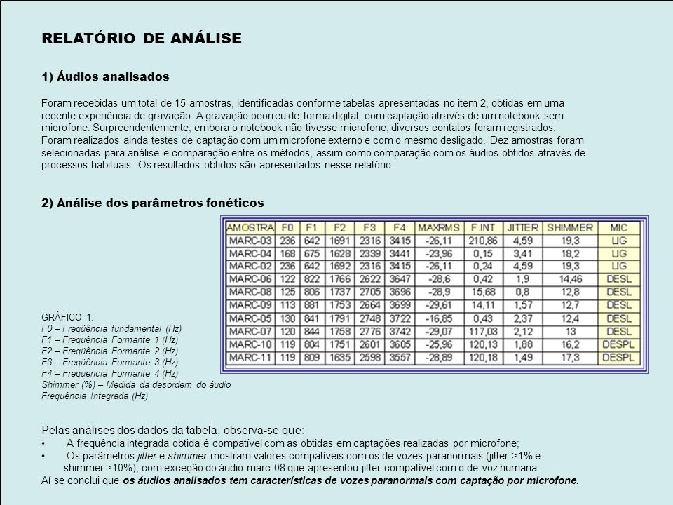RELATÓRIO DE ANÁLISE 1) Áudios analisados Foram recebidas um total de 15 amostras, identificadas conforme tabelas apresentadas no item 2, obtidas em uma recente experiência de gravação.