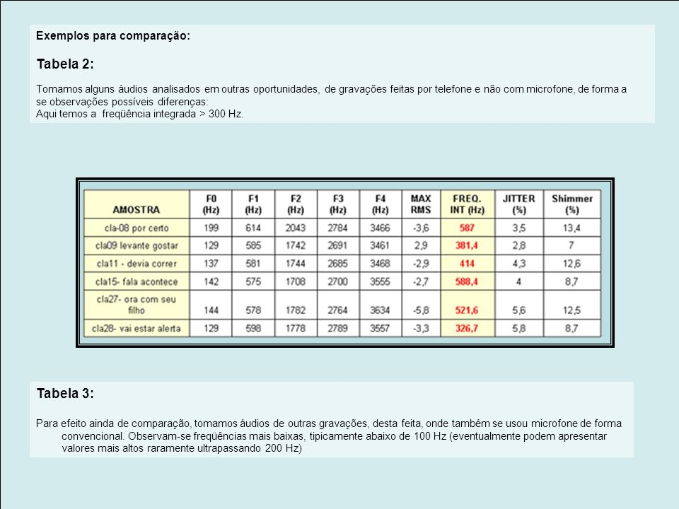RELATÓRIO DE ANÁLISE 1) Áudios analisados Foram recebidas um total de 15 amostras, identificadas conforme tabelas apresentadas no item 2, obtidas em u