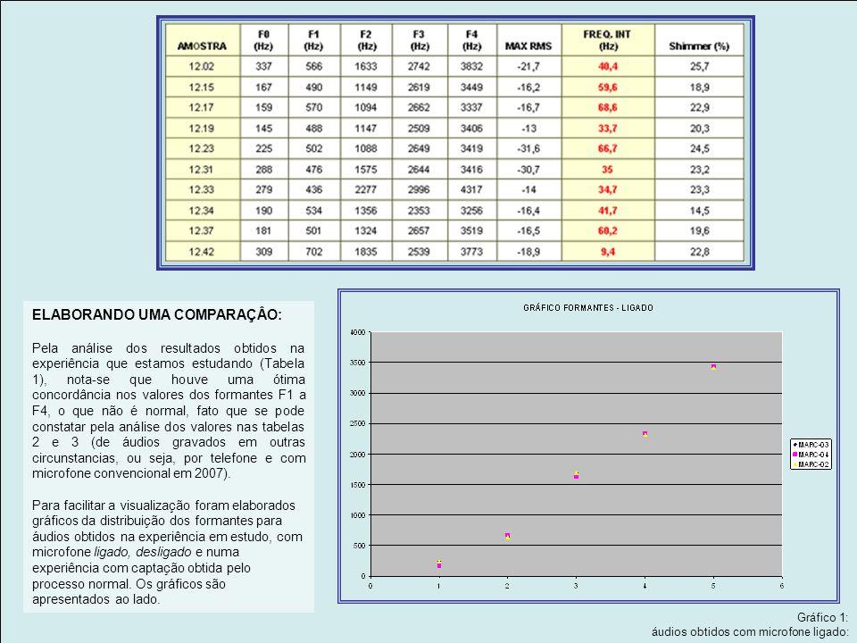 ELABORANDO UMA COMPARAÇÂO: Pela análise dos resultados obtidos na experiência que estamos estudando (Tabela 1), nota-se que houve uma ótima concordância nos valores dos formantes F1 a F4, o que não é normal, fato que se pode constatar pela análise dos valores nas tabelas 2 e 3 (de áudios gravados em outras circunstancias, ou seja, por telefone e com microfone convencional em 2007).