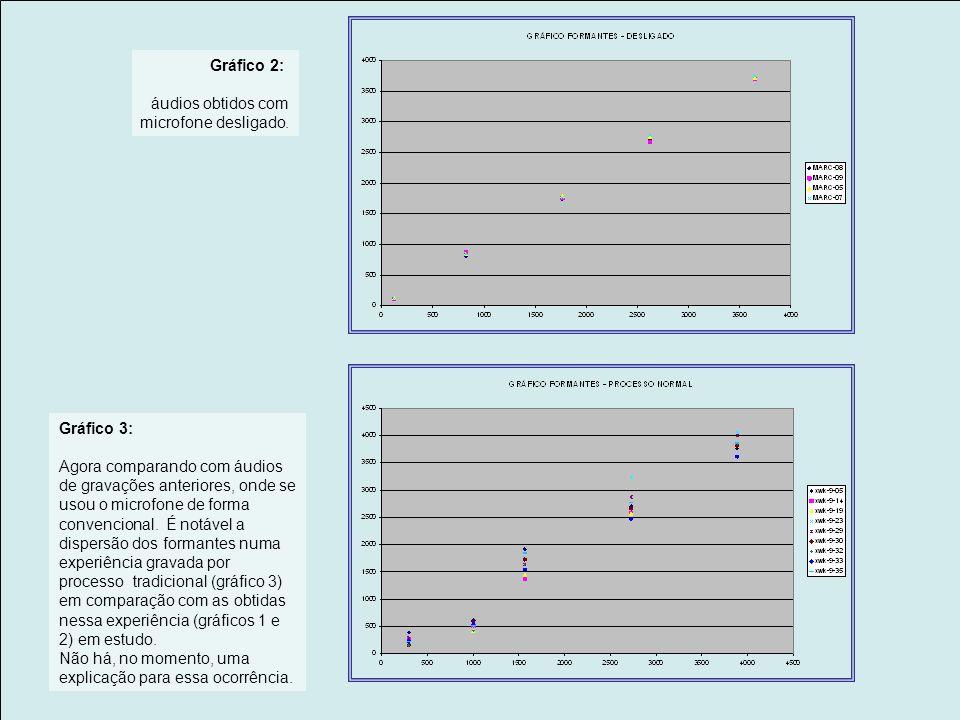 Gráfico 2: áudios obtidos com microfone desligado.