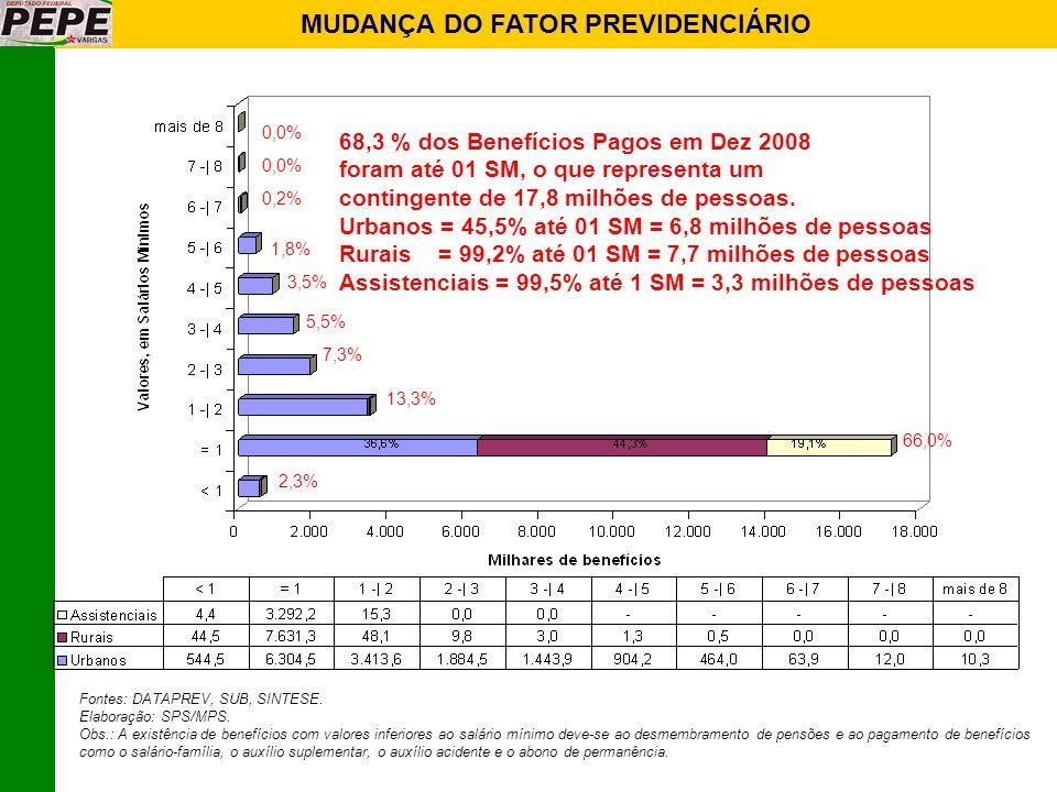 MUDANÇA DO FATOR PREVIDENCIÁRIO 68,3 % dos Benefícios Pagos em Dez 2008 foram até 01 SM, o que representa um contingente de 17,8 milhões de pessoas. U