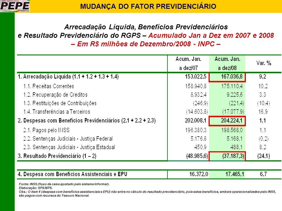 MUDANÇA DO FATOR PREVIDENCIÁRIO Arrecadação Líquida, Benefícios Previdenciários e Resultado Previdenciário do RGPS – Acumulado Jan a Dez em 2007 e 200