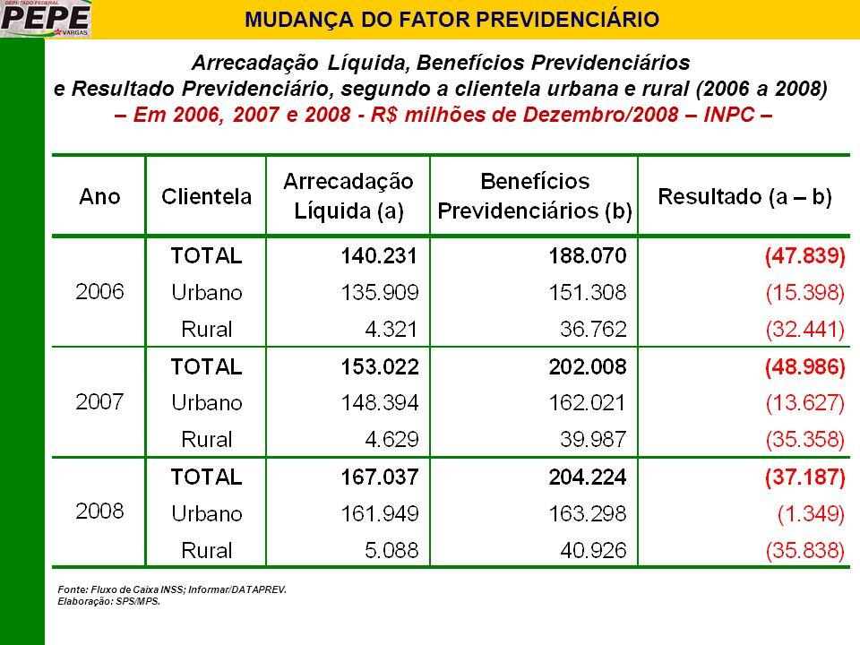 MUDANÇA DO FATOR PREVIDENCIÁRIO Arrecadação Líquida, Benefícios Previdenciários e Resultado Previdenciário, segundo a clientela urbana e rural (2006 a