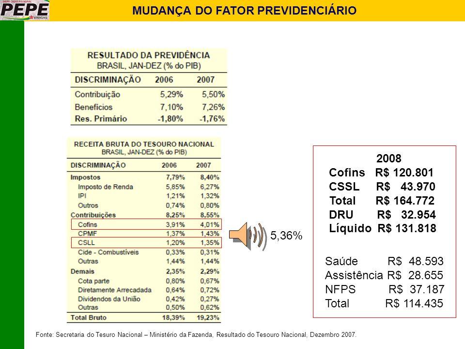MUDANÇA DO FATOR PREVIDENCIÁRIO 5,36% Fonte: Secretaria do Tesuro Nacional – Ministério da Fazenda, Resultado do Tesouro Nacional, Dezembro 2007. 2008
