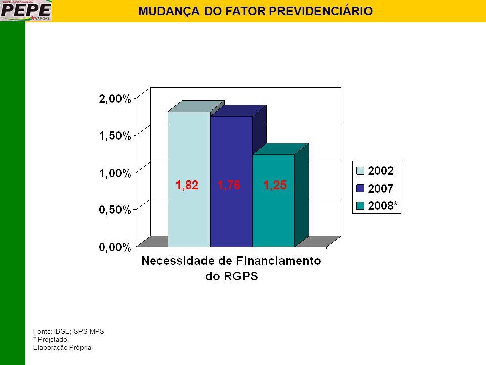 MUDANÇA DO FATOR PREVIDENCIÁRIO Fonte: IBGE; SPS-MPS ; * Projetado Elaboração Própria 1,821,761,25