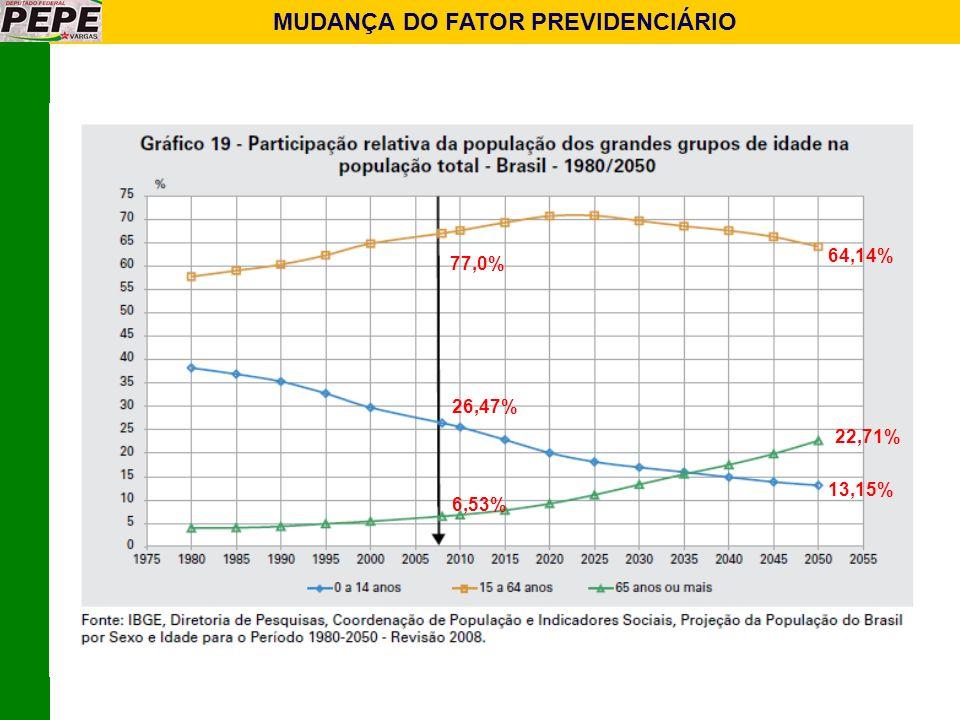 MUDANÇA DO FATOR PREVIDENCIÁRIO 26,47% 13,15% 6,53% 22,71% 77,0% 64,14%