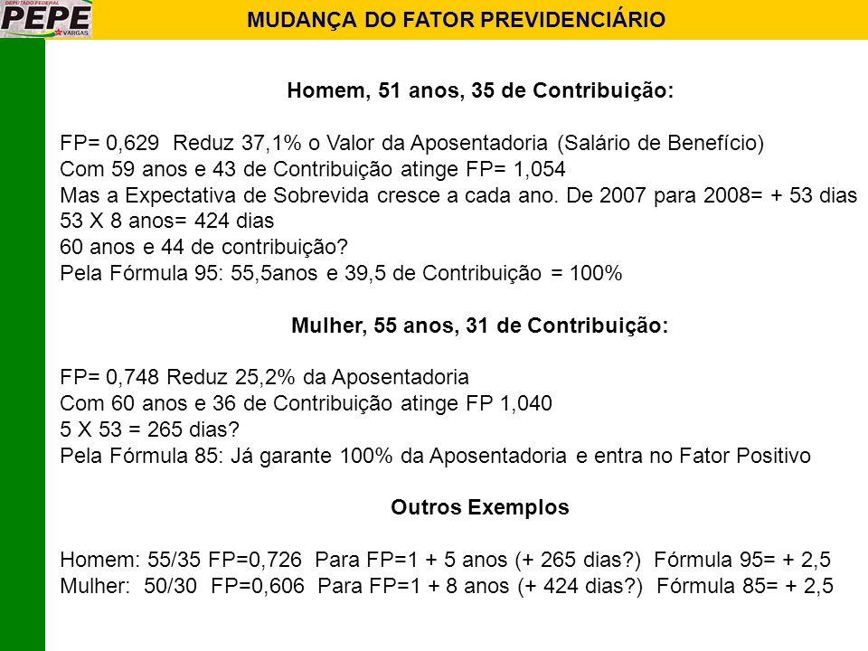 MUDANÇA DO FATOR PREVIDENCIÁRIO Homem, 51 anos, 35 de Contribuição: FP= 0,629 Reduz 37,1% o Valor da Aposentadoria (Salário de Benefício) Com 59 anos