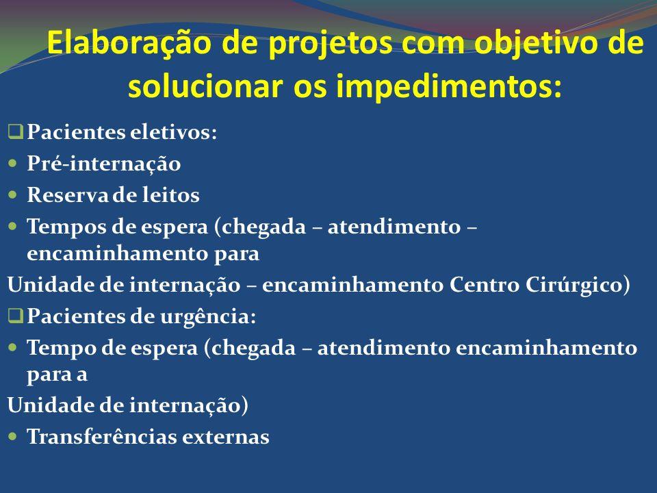 Elaboração de projetos com objetivo de solucionar os impedimentos: Pacientes eletivos: Pré-internação Reserva de leitos Tempos de espera (chegada – at