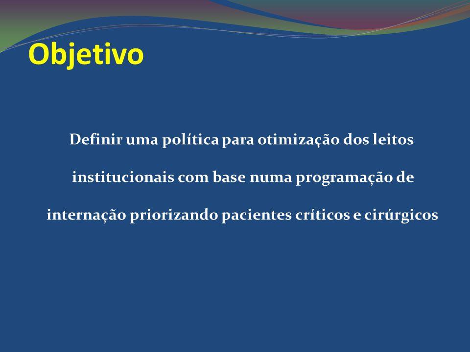 Objetivo Definir uma política para otimização dos leitos institucionais com base numa programação de internação priorizando pacientes críticos e cirúr