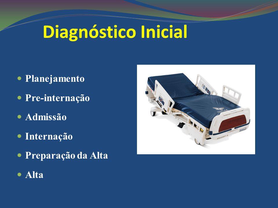 Diagnóstico Inicial Planejamento Pre-internação Admissão Internação Preparação da Alta Alta