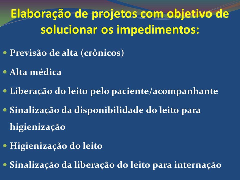 Elaboração de projetos com objetivo de solucionar os impedimentos: Previsão de alta (crônicos) Alta médica Liberação do leito pelo paciente/acompanhan