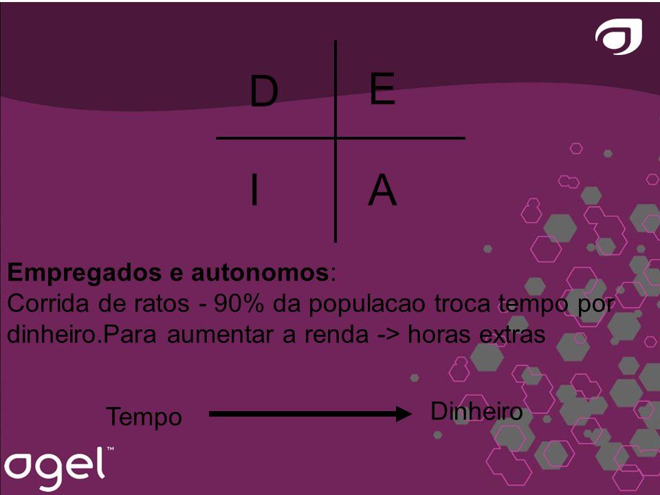 Tempo Dinheiro Empregados e autonomos: Corrida de ratos - 90% da populacao troca tempo por dinheiro.Para aumentar a renda -> horas extras E A D I