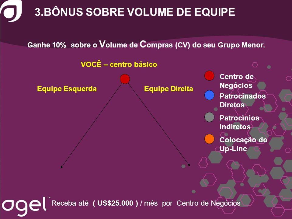3.BÔNUS SOBRE VOLUME DE EQUIPE Ganhe 10% sobre o V olume de C ompras (CV) do seu Grupo Menor. Receba até ( US$25.000 ) / mês por Centro de Negócios VO